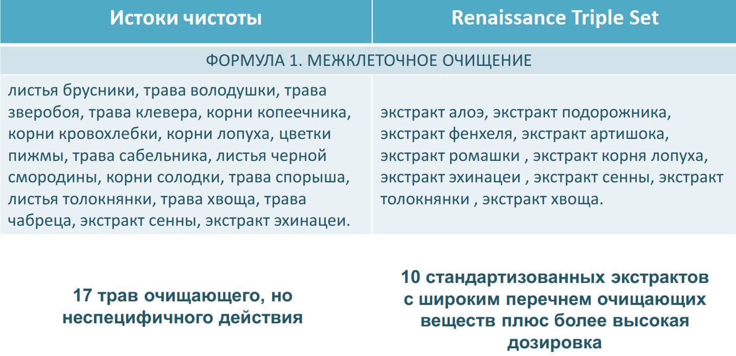 Otlichiya mezhdu Renaissance Triple Set i Istoki Chistoty Sibirskoe Zdorove 2