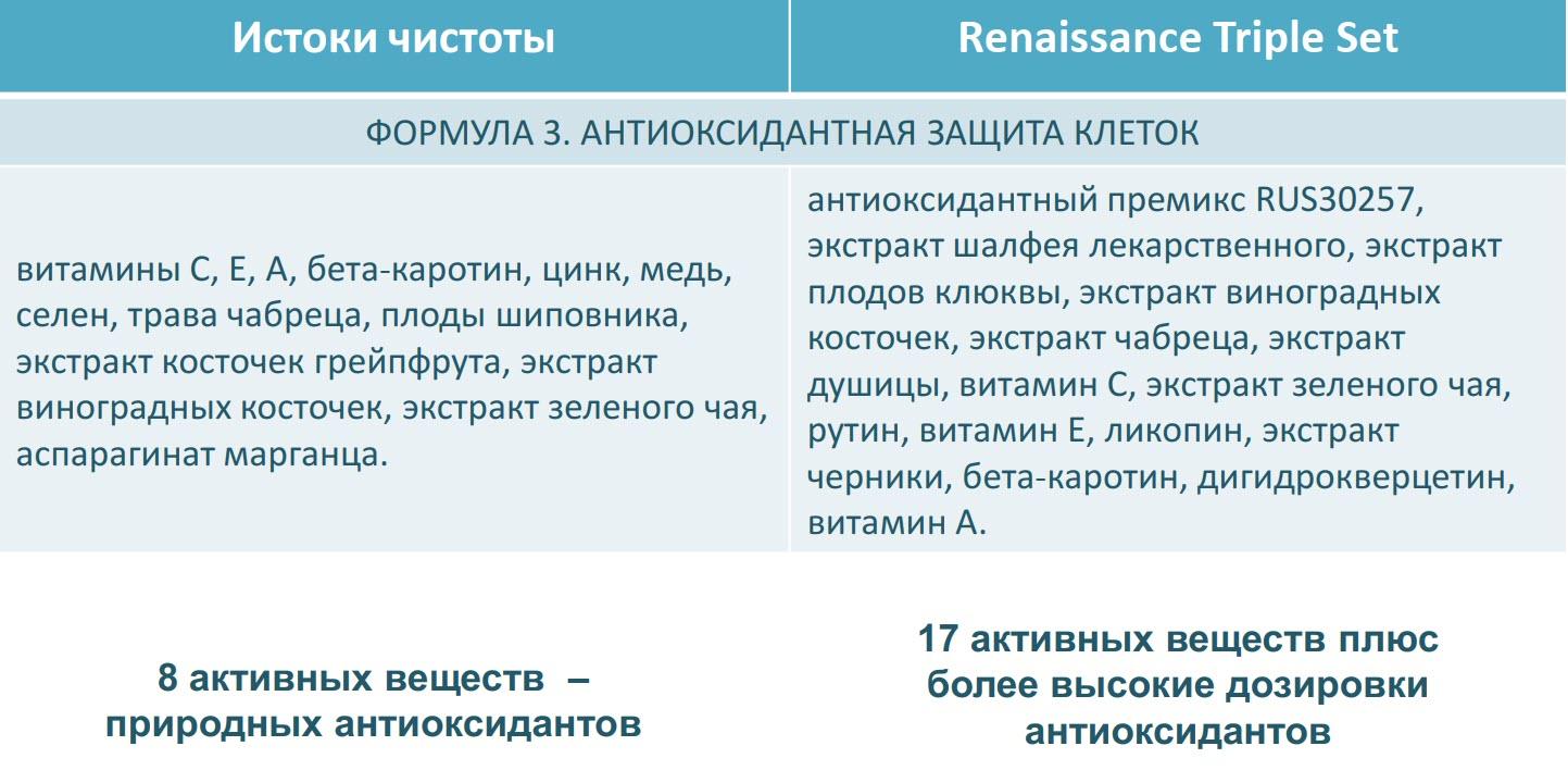 Otlichiya mezhdu Renaissance Triple Set i Istoki Chistoty Sibirskoe Zdorove 4