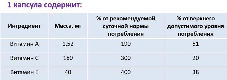 Sostav Bad Antioksidantnyj kompleks Novomin Sibirskoe Zdorove 600
