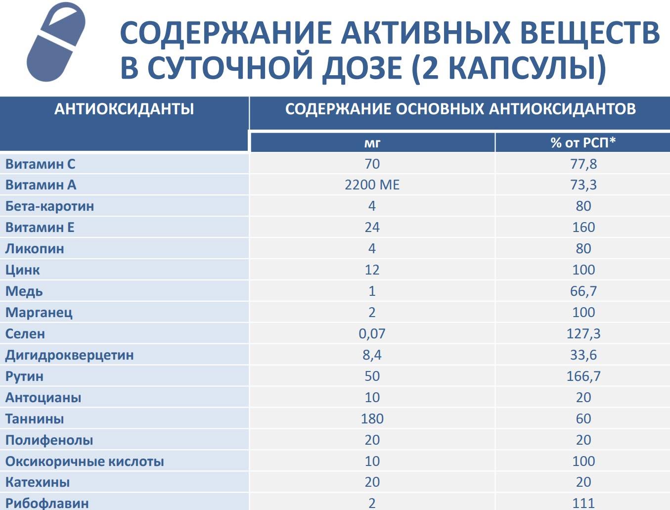 Sostav Bad Antioksidanty Formula 3 Sibirskoe Zdorove 700